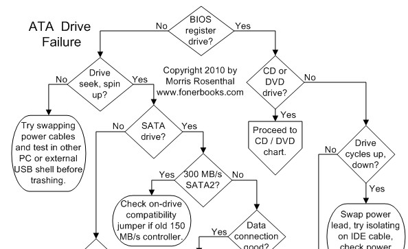 ... Diagnostic Flowcharts (even for dummies!) | Out Of My Mind – MadMike
