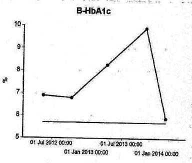 Feb2014-HbA1c Graph
